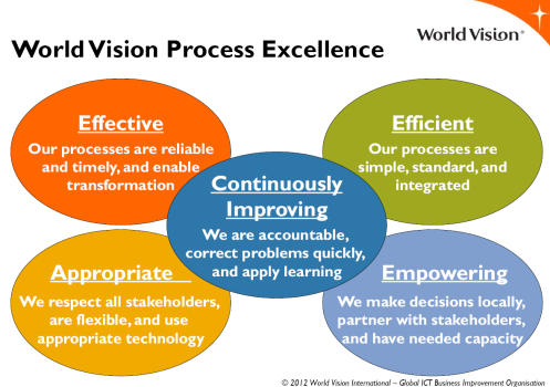 World Vision AEEEC Processes
